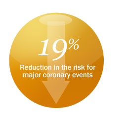 19% Reduction in the risk for major coronary events